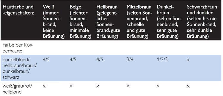 @Philips Lumea Lichtstufen Tabelle